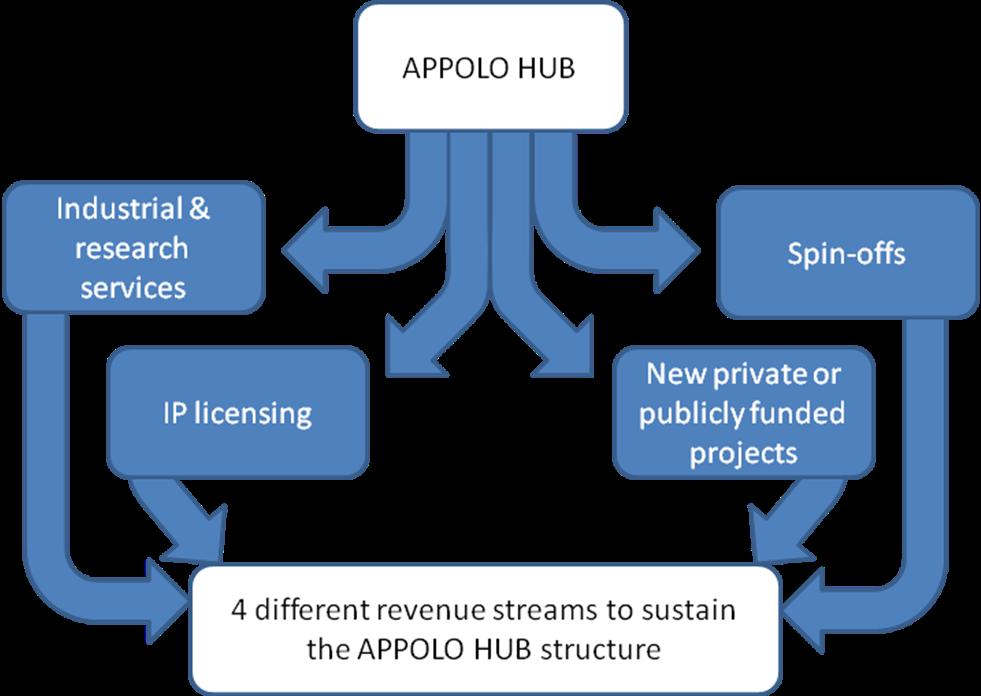 hub-sustainability